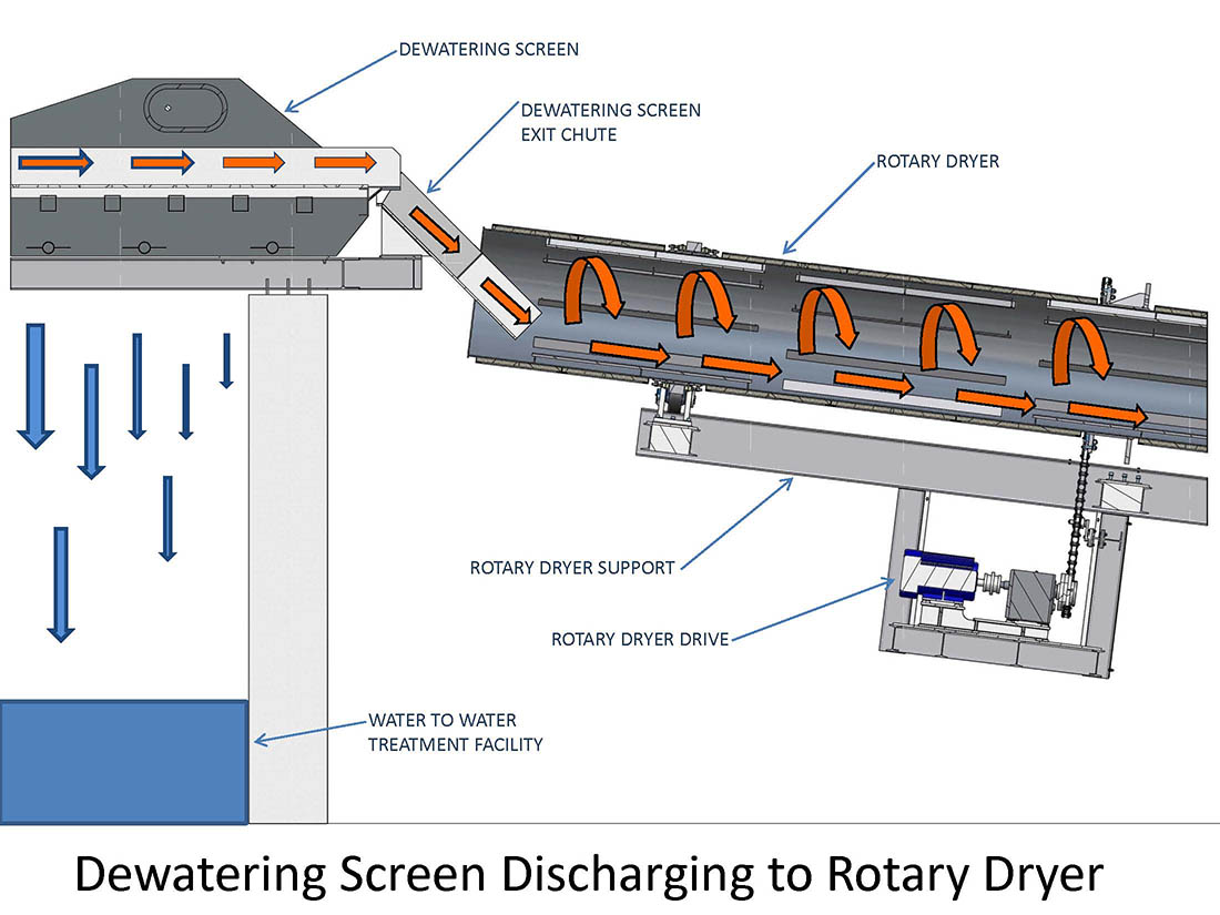 Economy Industrial Rotary Dryers